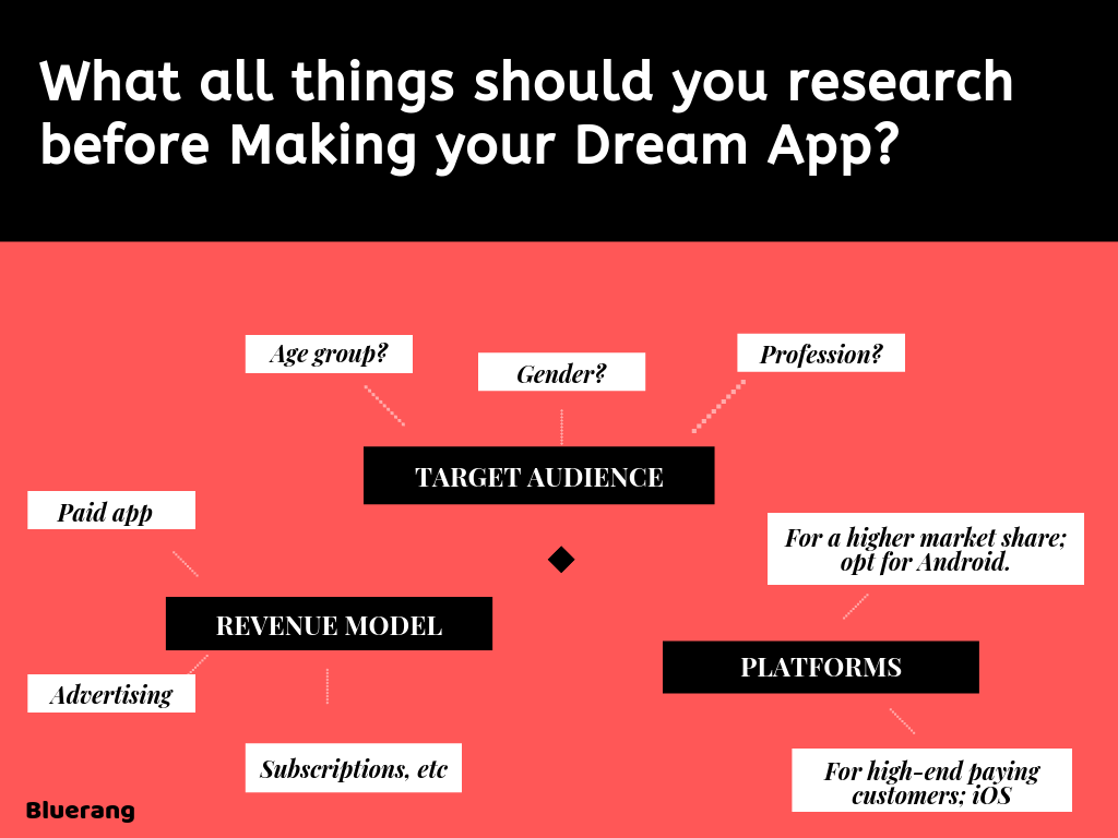 research before mobile application development