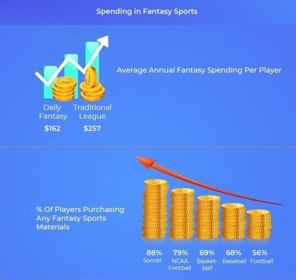 Fantasy Sports Spending