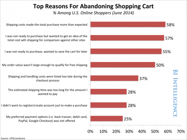 top reasons for abondoned cart