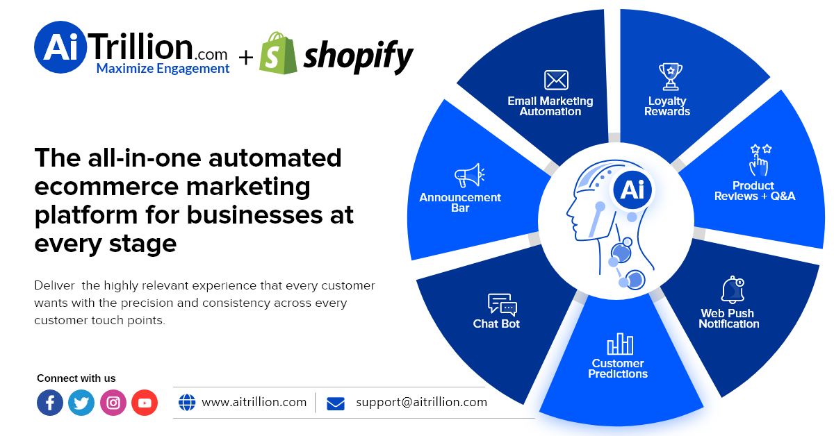 AiTrillion and Shopify