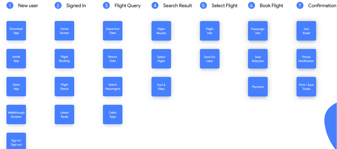 Process and Flow of a Flight Booking App