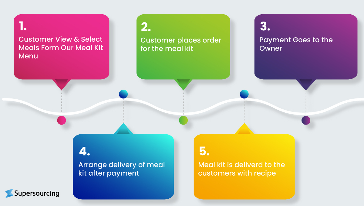 food ordering app like Zomato