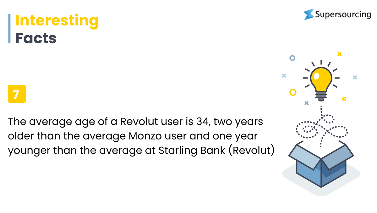 Facts about FinTech app like Revolut