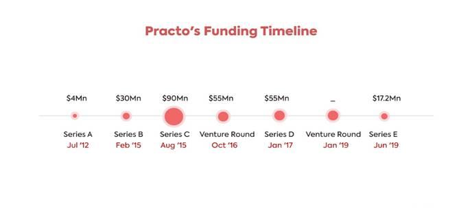 build a healthcare app like Practo