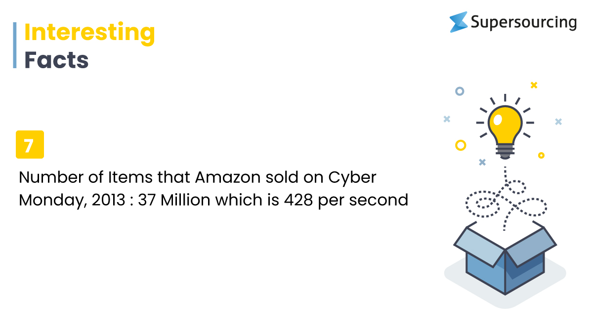 interesting facts of Amazon