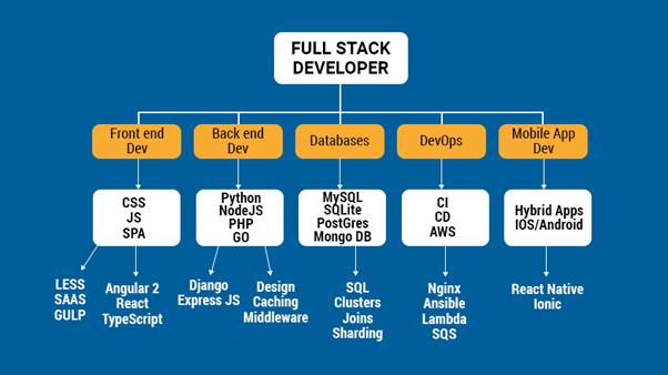 hire a remote full stack developer