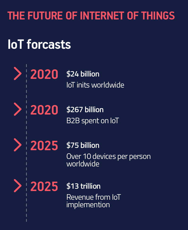 how much does IoT app development cost?