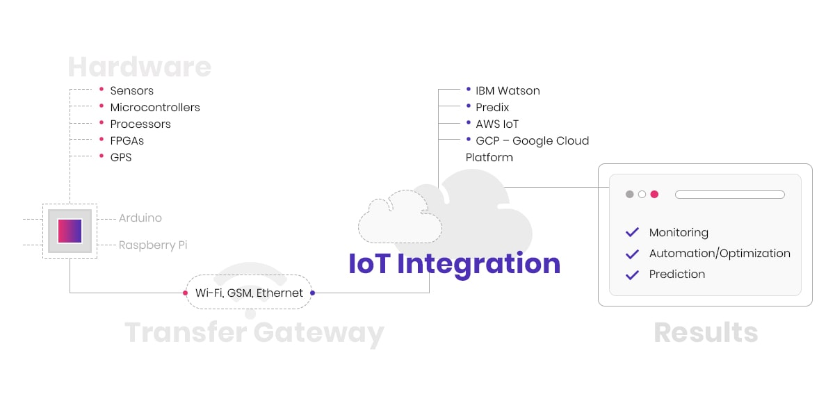 build an IoT project
